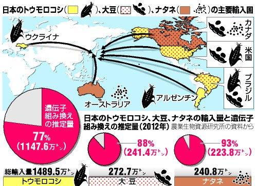 遺伝子組み換えに関する図「日本のトウモロコシ、大豆、ナタネの輸入量と遺伝子組み換えの推定量(2012年)」(参照: 2013年12月22日の朝日新聞記事より)
