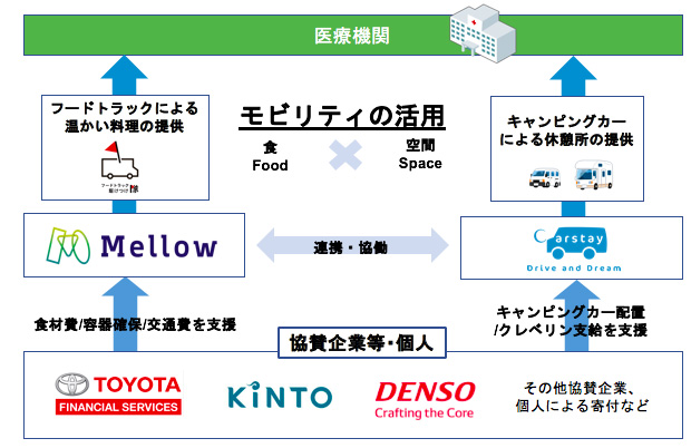 carstay toyota financial service mellow denso van shelter