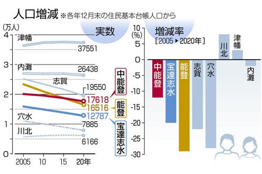 能登 高齢者も増えぬ 人口減 最終段階へ